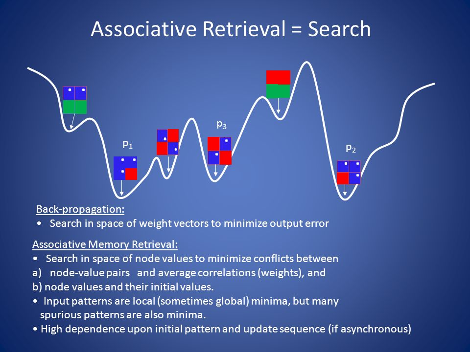 search of associative memory