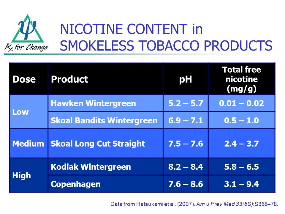 FORMS of TOBACCO  Cigarettes Smokeless tobacco (chewing