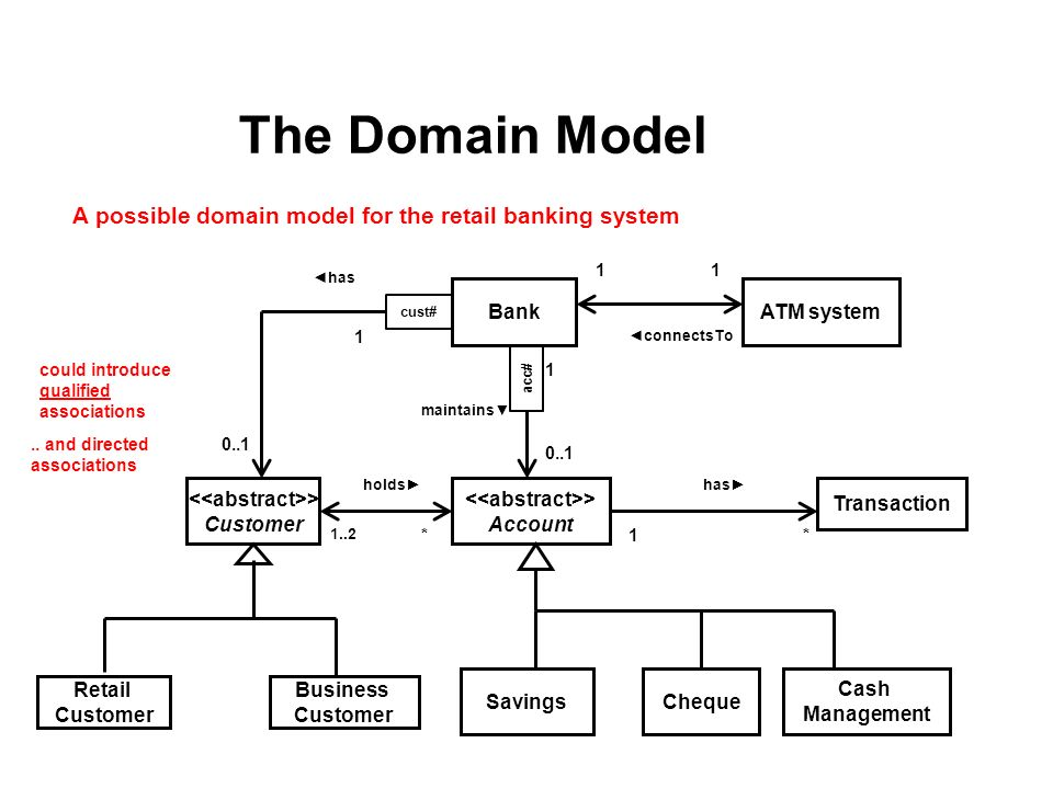 Domain model class diagram prepared by fatimah alakeel november a possible domain model for the retail banking system customer retail customer business customer bank ccuart Image collections