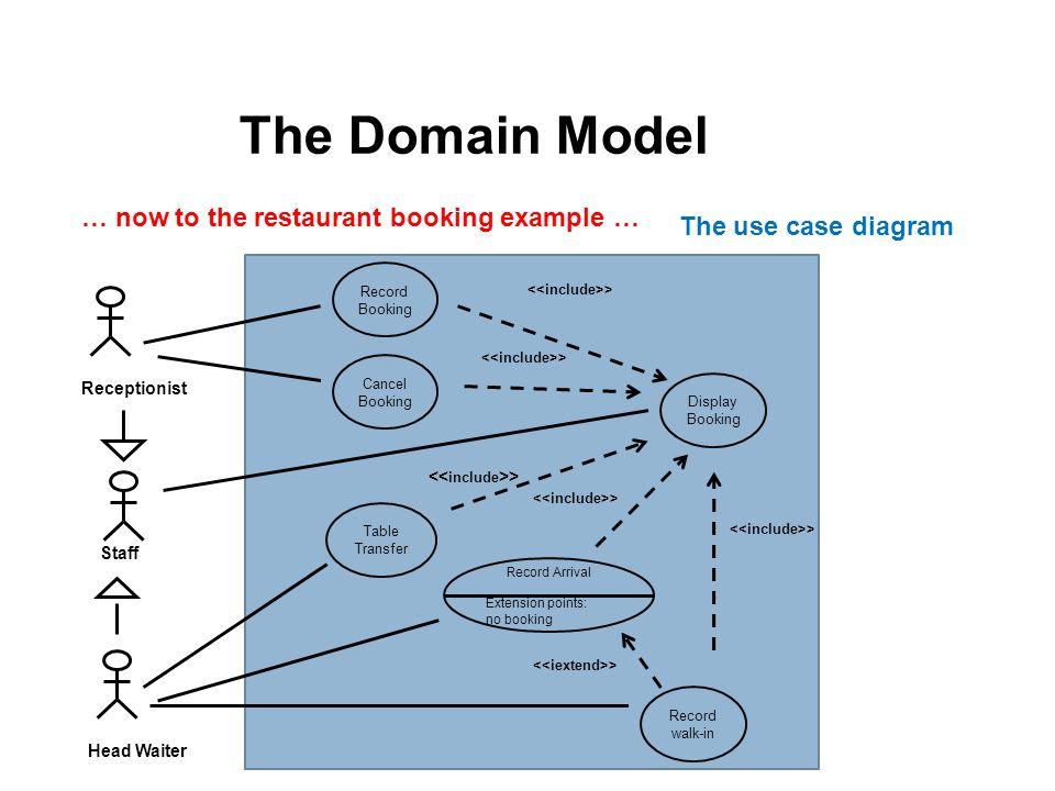 Domain model class diagram prepared by fatimah alakeel november 20 the domain model ccuart Images