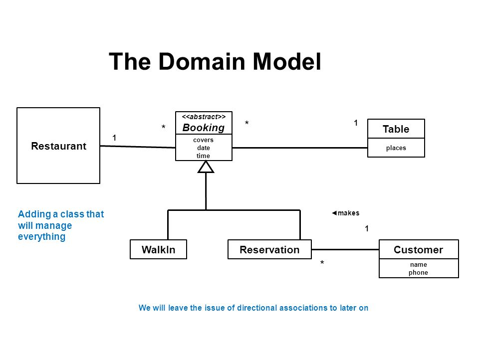 Domain Model Class Diagram Prepared By Fatimah Alakeel November