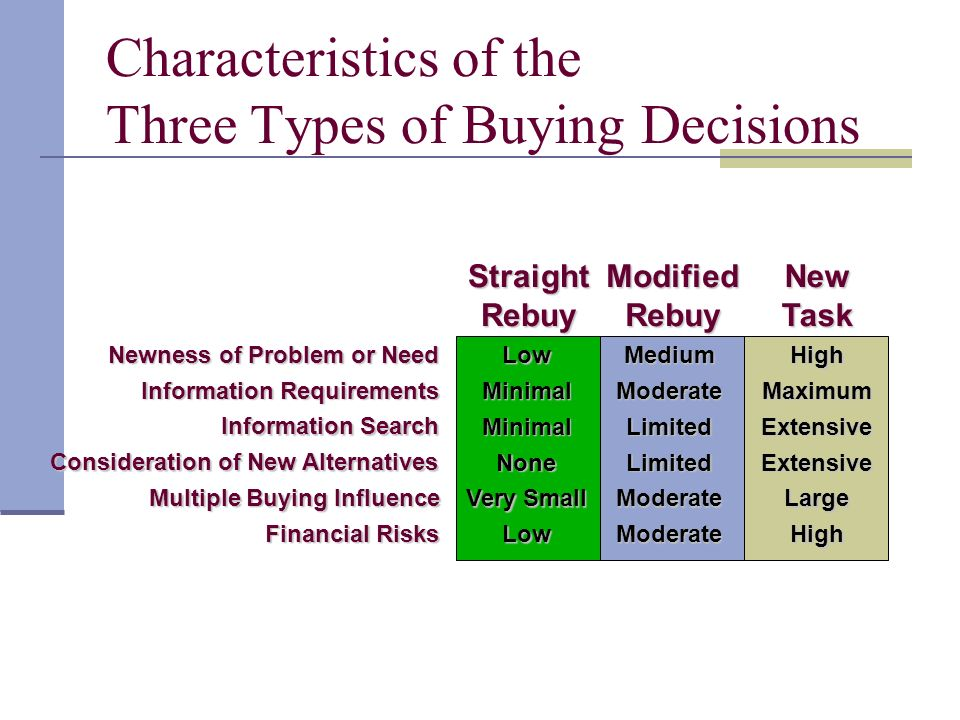 Characteristics of the Three Types of Buying Decisions Straight Rebuy Modified Rebuy New Task Newness of Problem or Need Information Requirements Information Search Consideration of New Alternatives Multiple Buying Influence Financial Risks Low Minimal Minimal None Very Small Low Medium Moderate Limited Limited Moderate Moderate High Maximum Extensive Extensive Large High