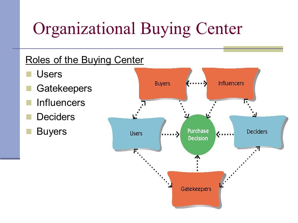 Roles of the Buying Center Users Gatekeepers Influencers Deciders Buyers Organizational Buying Center
