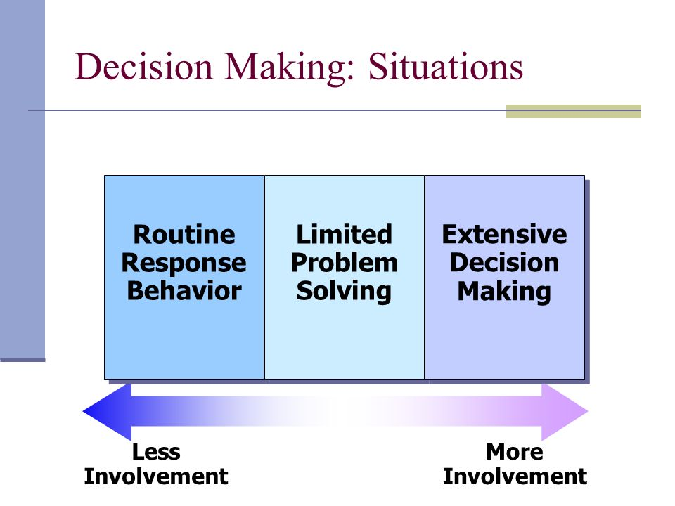 Decision Making: Situations Less Involvement More Involvement Routine Response Behavior Routine Response Behavior Limited Problem Solving Limited Problem Solving Extensive Decision Making Extensive Decision Making