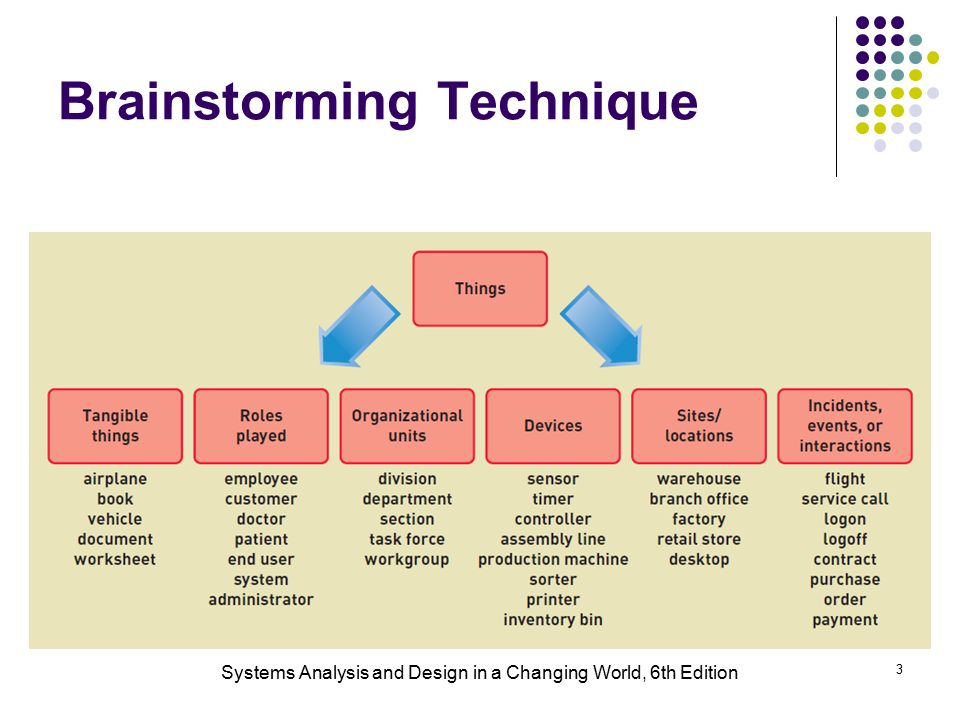 Systems Analysis And Design In A Changing World 6th Edition 1 Chapter 4 Domain Classes Ppt Download