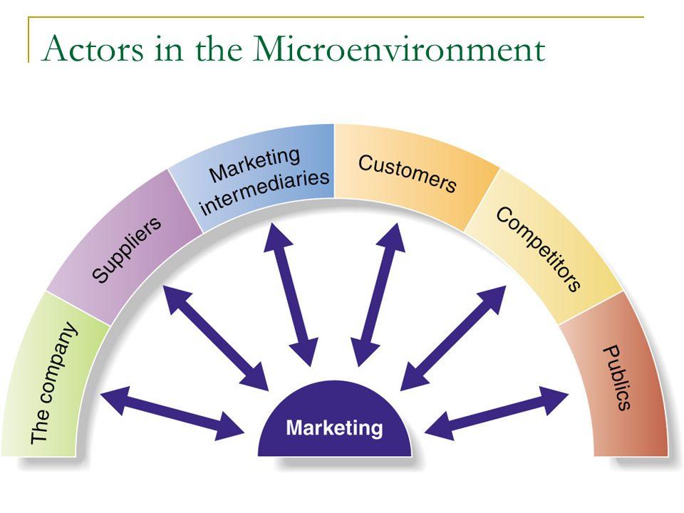 internal marketing environment