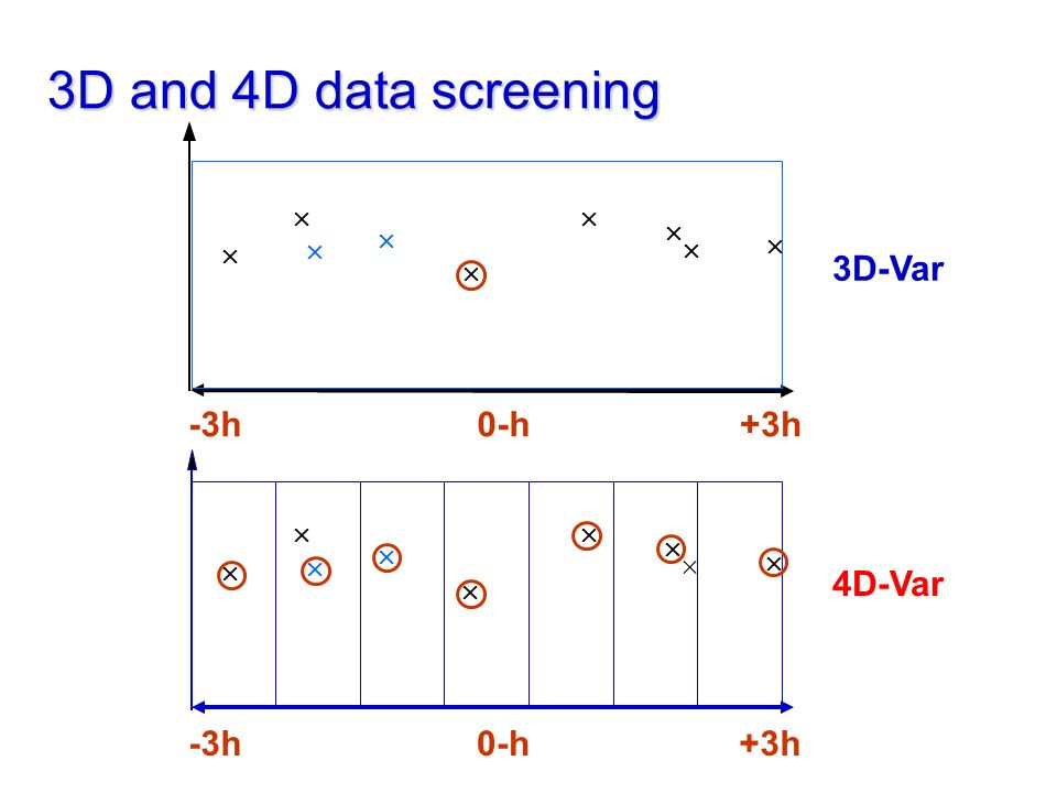 3D and 4D data screening 4D-Var 0-h-3h+3h          3D-Var 0-h-3h+3h         