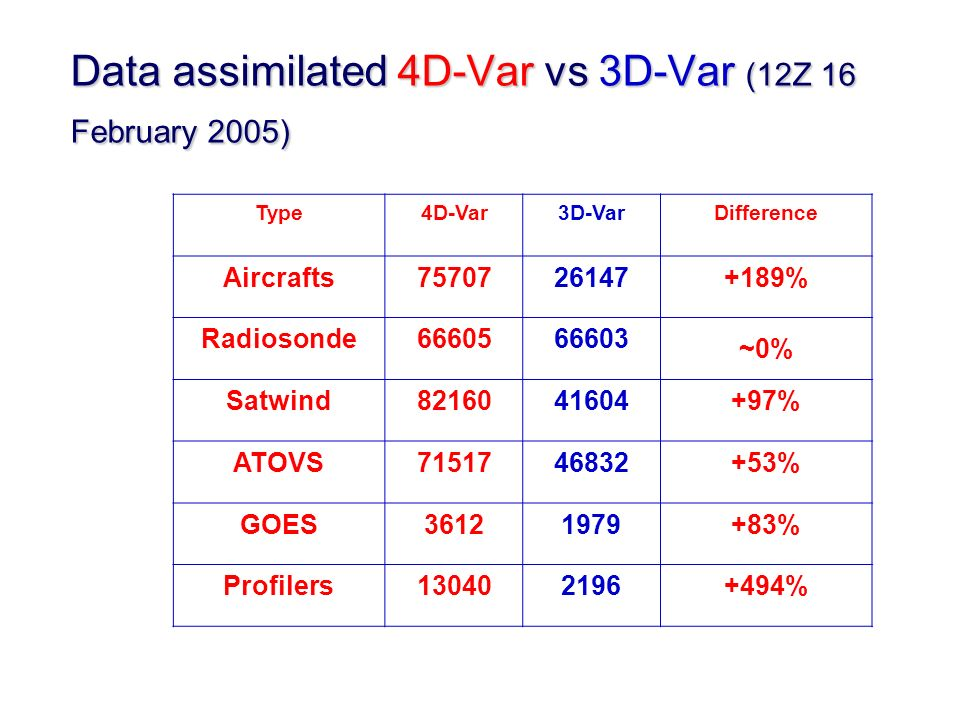 Type4D-Var3D-VarDifference Aircrafts % Radiosonde ~0% Satwind % ATOVS % GOES % Profilers % Data assimilated 4D-Var vs 3D-Var (12Z 16 February 2005)