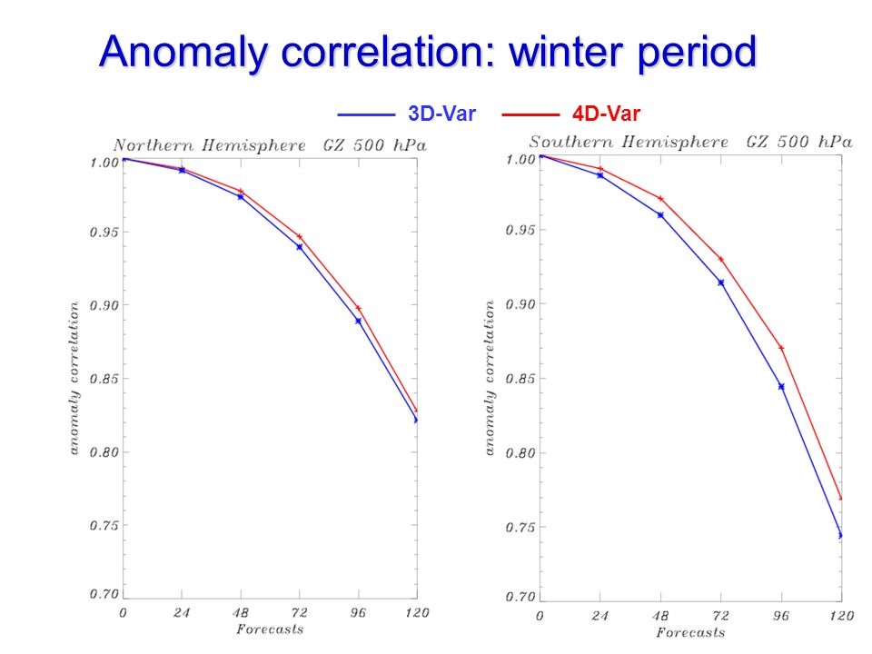 Anomaly correlation: winter period 4D-Var 3D-Var