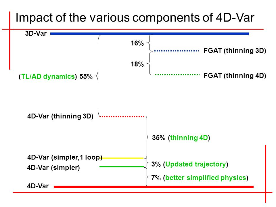 4D-Var 3D-Var 4D-Var (simpler) 4D-Var (simpler,1 loop) 4D-Var (thinning 3D) 7% (better simplified physics) 3% (Updated trajectory) 35% (thinning 4D) (TL/AD dynamics) 55% FGAT (thinning 3D) FGAT (thinning 4D) 16% 18% Impact of the various components of 4D-Var