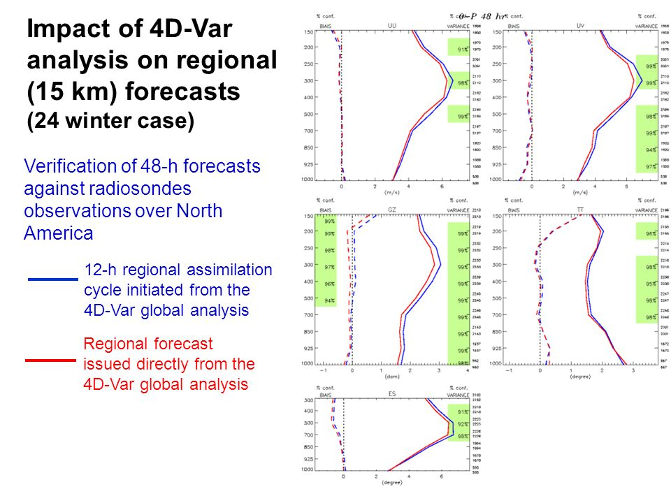 Verification of 48-h forecasts against radiosondes observations over North America Regional forecast issued directly from the 4D-Var global analysis 12-h regional assimilation cycle initiated from the 4D-Var global analysis Impact of 4D-Var analysis on regional (15 km) forecasts (24 winter case)