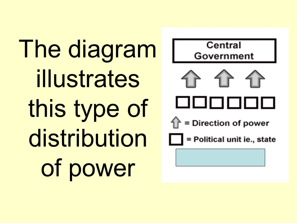 The diagram illustrates this type of distribution of power