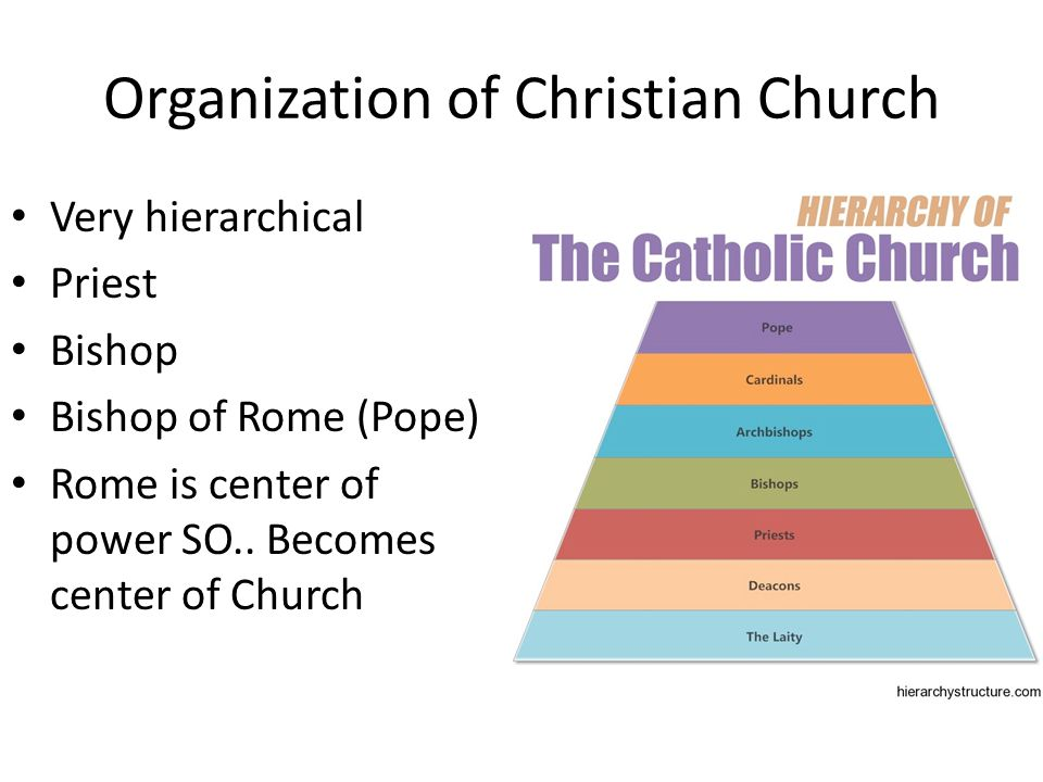 Organization of Christian Church Very hierarchical Priest Bishop Bishop of Rome (Pope) Rome is center of power SO..