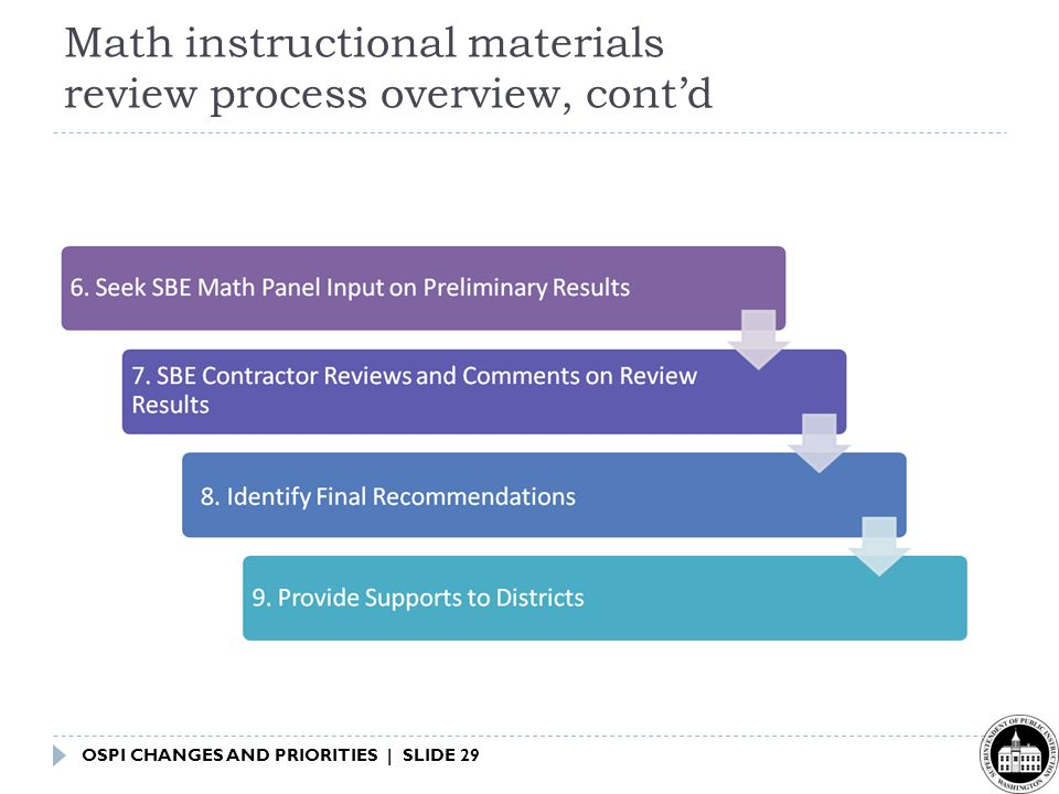 OSPI CHANGES AND PRIORITIES | SLIDE 29 Math instructional materials review process overview, cont'd