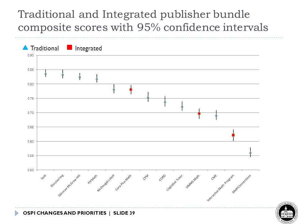 OSPI CHANGES AND PRIORITIES | SLIDE 39 Traditional and Integrated publisher bundle composite scores with 95% confidence intervals TraditionalIntegrated