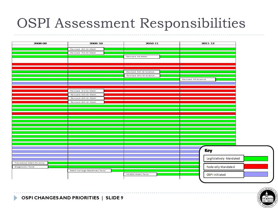 OSPI CHANGES AND PRIORITIES | SLIDE 9 OSPI Assessment Responsibilities