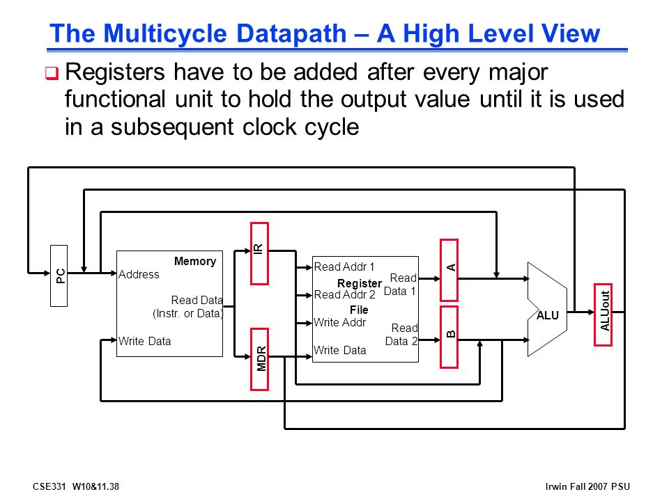 CSE331 W10&11.38Irwin Fall 2007 PSU The Multicycle Datapath – A High Level View Address Read Data (Instr.