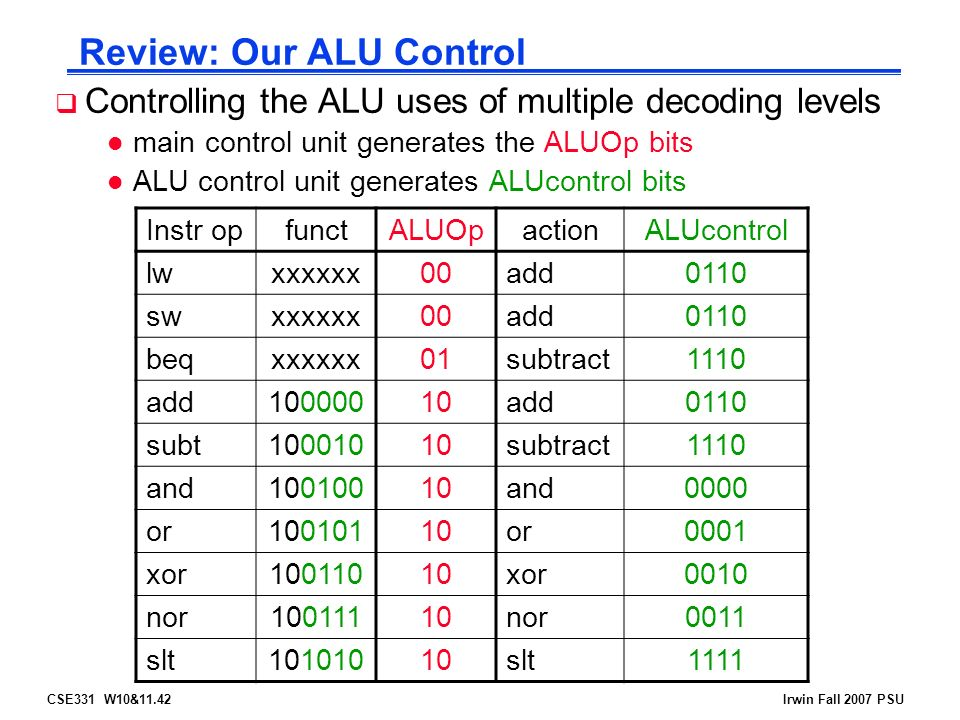 CSE331 W10&11.42Irwin Fall 2007 PSU Review: Our ALU Control  Controlling the ALU uses of multiple decoding levels l main control unit generates the ALUOp bits l ALU control unit generates ALUcontrol bits Instr opfunctALUOpactionALUcontrol lwxxxxxx00add0110 swxxxxxx00add0110 beqxxxxxx01subtract1110 add add0110 subt subtract1110 and and0000 or or0001 xor xor0010 nor nor0011 slt slt1111