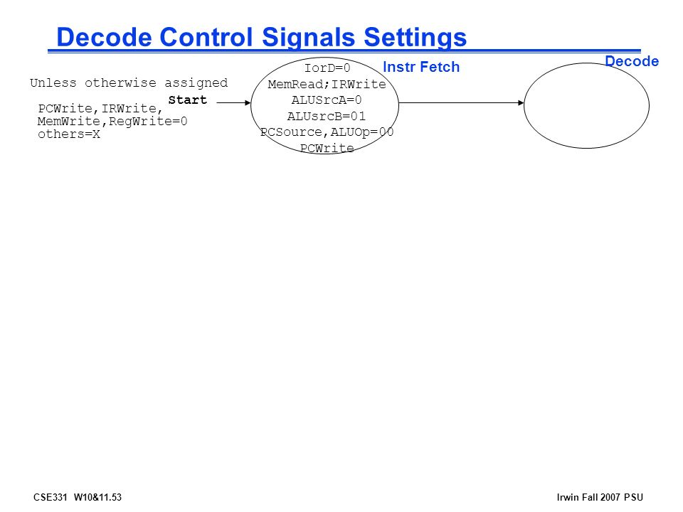 CSE331 W10&11.53Irwin Fall 2007 PSU Decode Control Signals Settings Start Instr Fetch Decode Unless otherwise assigned PCWrite,IRWrite, MemWrite,RegWrite=0 others=X IorD=0 MemRead;IRWrite ALUSrcA=0 ALUsrcB=01 PCSource,ALUOp=00 PCWrite