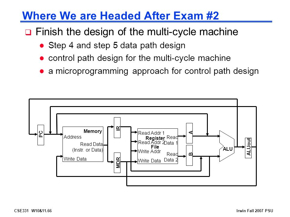 CSE331 W10&11.66Irwin Fall 2007 PSU Where We are Headed After Exam #2  Finish the design of the multi-cycle machine l Step 4 and step 5 data path design l control path design for the multi-cycle machine l a microprogramming approach for control path design Address Read Data (Instr.