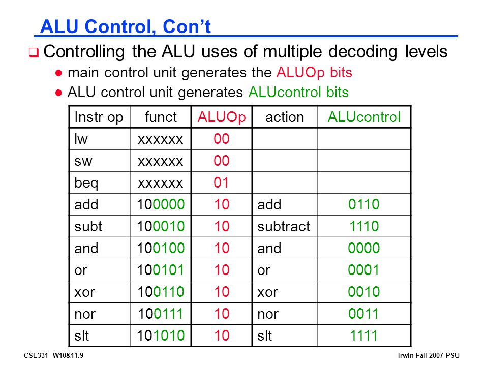 CSE331 W10&11.9Irwin Fall 2007 PSU ALU Control, Con't  Controlling the ALU uses of multiple decoding levels l main control unit generates the ALUOp bits l ALU control unit generates ALUcontrol bits Instr opfunctALUOpactionALUcontrol lwxxxxxx00 swxxxxxx00 beqxxxxxx01 add add0110 subt subtract1110 and and0000 or or0001 xor xor0010 nor nor0011 slt slt1111
