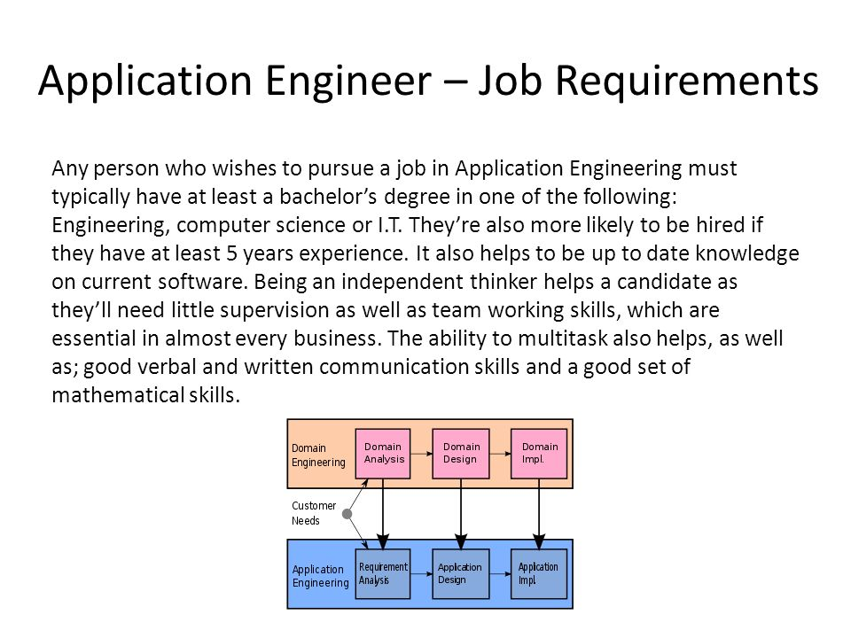 19 Application Engineer U2013 Job Requirements Any Person ...