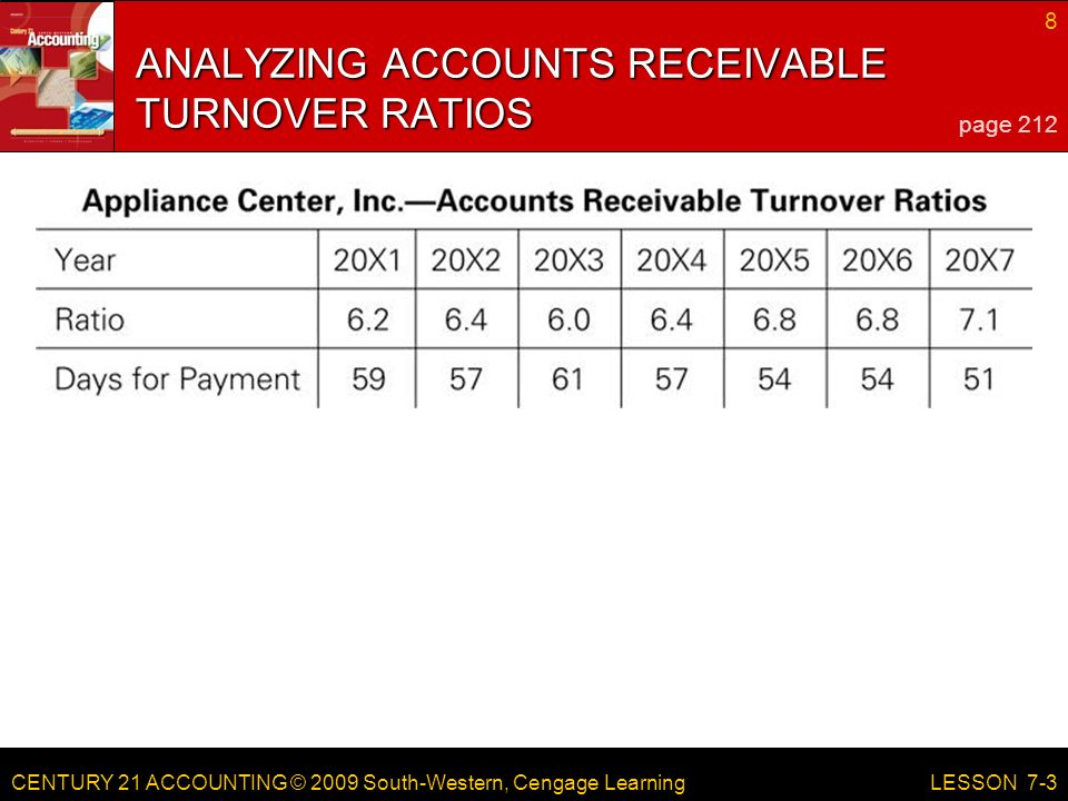 CENTURY 21 ACCOUNTING © 2009 South-Western, Cengage Learning 8 LESSON 7-3 ANALYZING ACCOUNTS RECEIVABLE TURNOVER RATIOS page 212