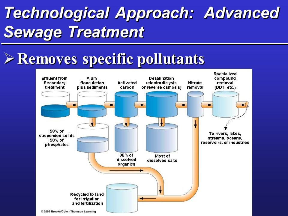 Technological Approach: Advanced Sewage Treatment  Removes specific pollutants