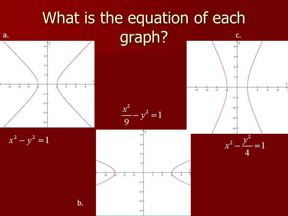 What is the equation of each graph a. b. c.