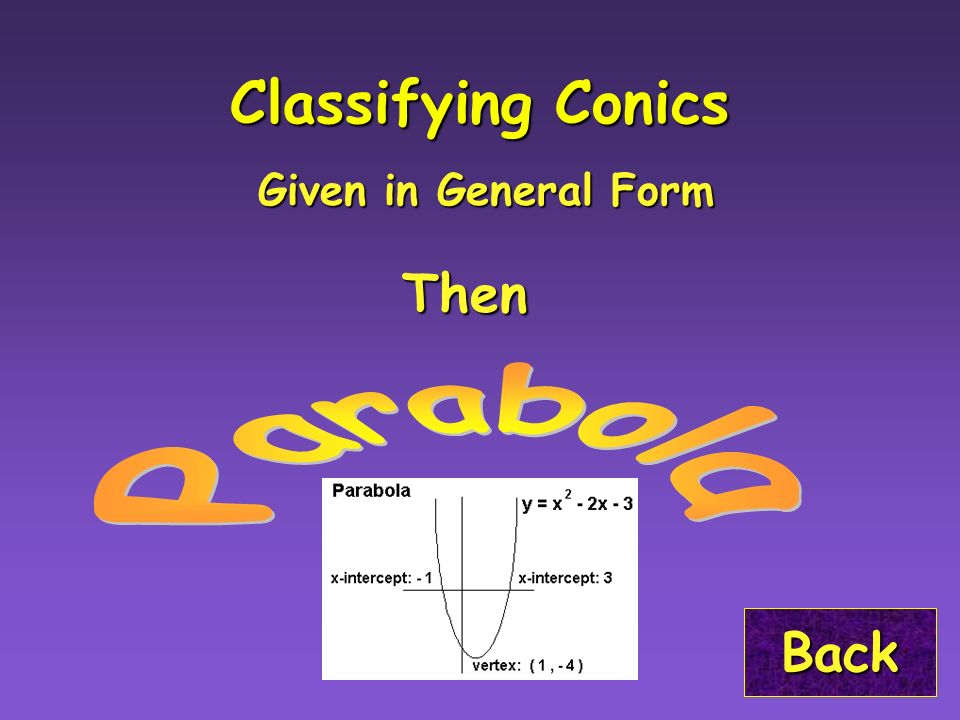 Cp Algebra Ii The Conic Sections Index The Conics The Conics