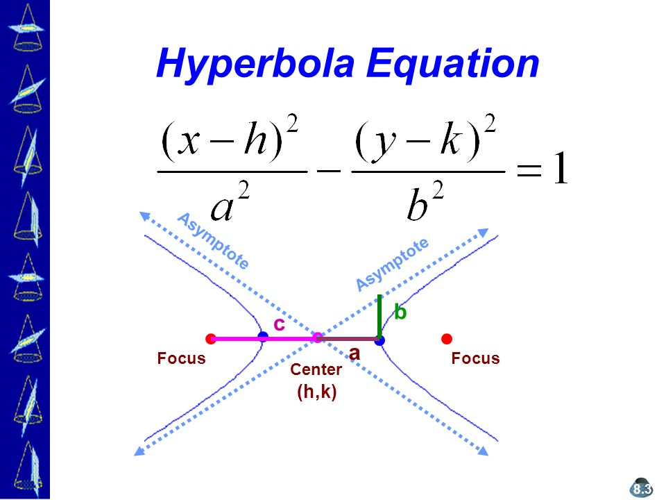 Hyperbola Equation Focus Center Asymptote a b c (h,k) 8.3