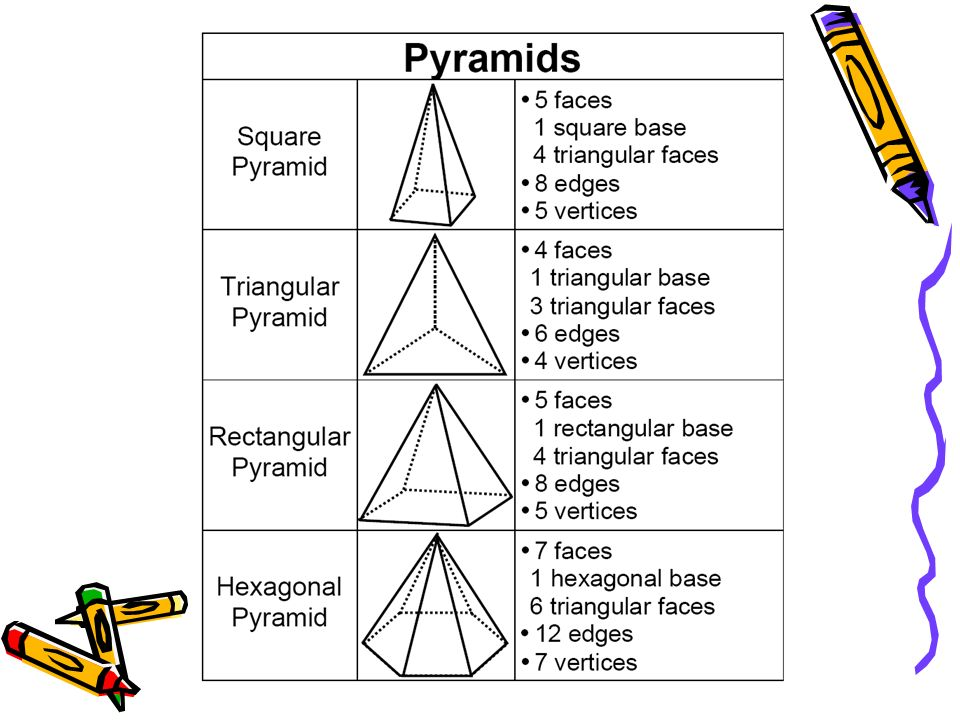 7 6) Geometry and spatial reasoning The student compares and