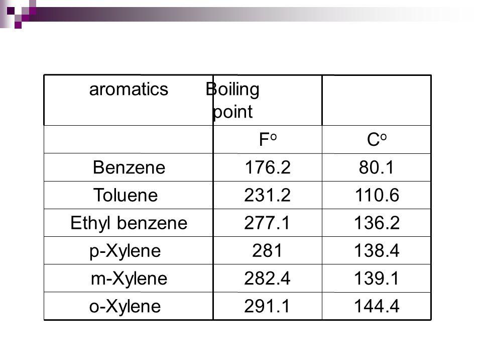 Petrochemical feed stocks Presented by: Sarah Al-Houty Ohoud