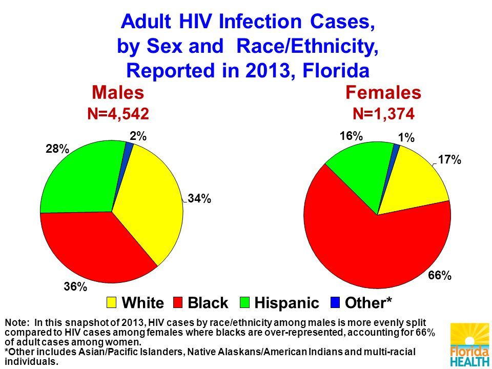 Note: In this snapshot of 2013, HIV cases by race/ethnicity among males is more evenly split compared to HIV cases among females where blacks are over-represented, accounting for 66% of adult cases among women.