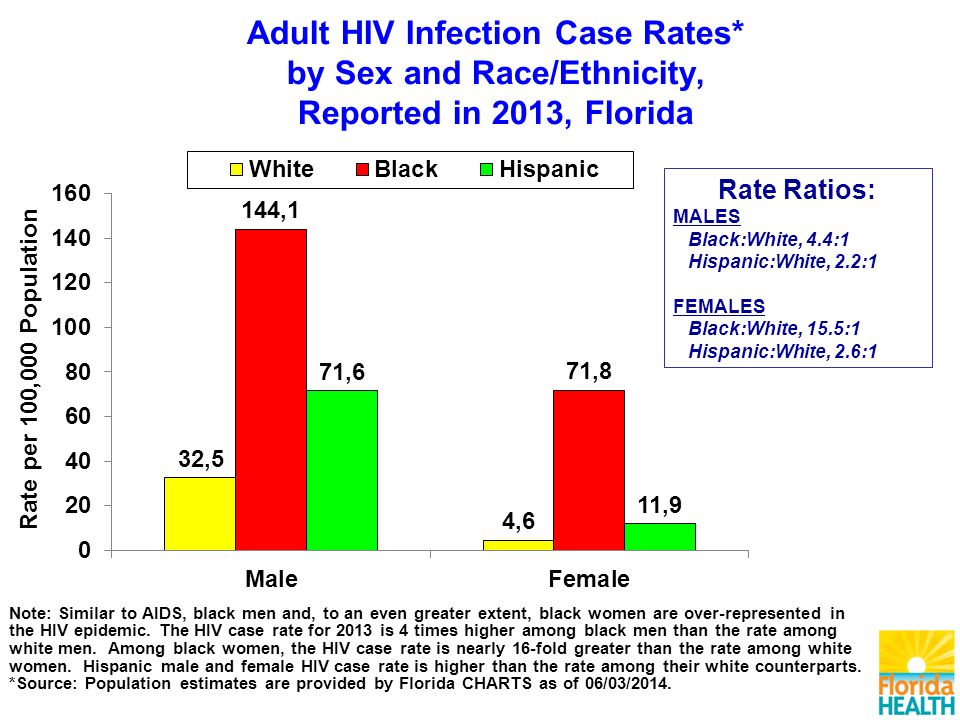 Note: Similar to AIDS, black men and, to an even greater extent, black women are over-represented in the HIV epidemic.