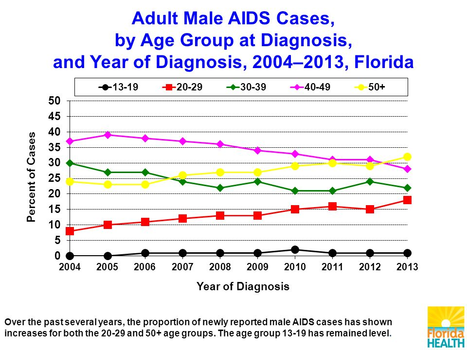Adult Male AIDS Cases, by Age Group at Diagnosis, and Year of Diagnosis, 2004–2013, Florida Over the past several years, the proportion of newly reported male AIDS cases has shown increases for both the and 50+ age groups.
