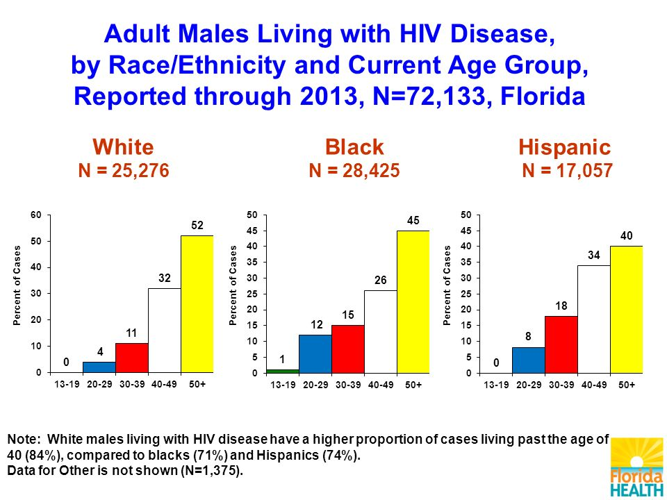 White N = 25,276 Black N = 28,425 Hispanic N = 17,057 Adult Males Living with HIV Disease, by Race/Ethnicity and Current Age Group, Reported through 2013, N=72,133, Florida Note: White males living with HIV disease have a higher proportion of cases living past the age of 40 (84%), compared to blacks (71%) and Hispanics (74%).