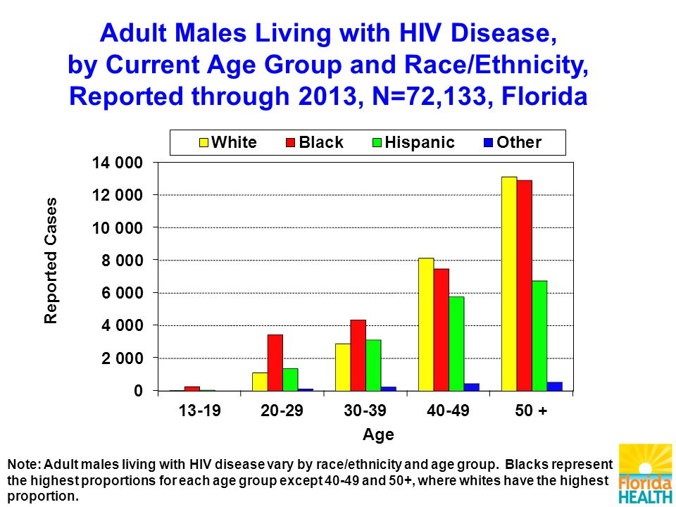 Adult Males Living with HIV Disease, by Current Age Group and Race/Ethnicity, Reported through 2013, N=72,133, Florida Note: Adult males living with HIV disease vary by race/ethnicity and age group.
