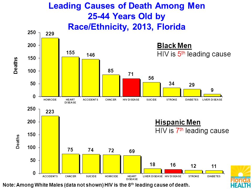 Leading Causes of Death Among Men Years Old by Race/Ethnicity, 2013, Florida Note: Among White Males (data not shown) HIV is the 8 th leading cause of death.