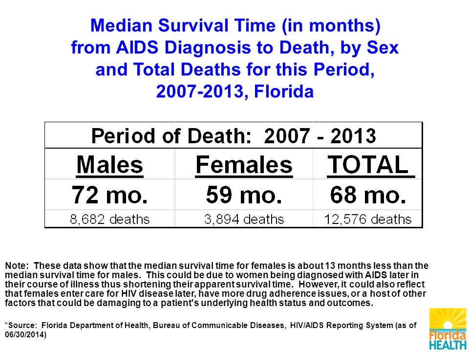 Note: These data show that the median survival time for females is about 13 months less than the median survival time for males.