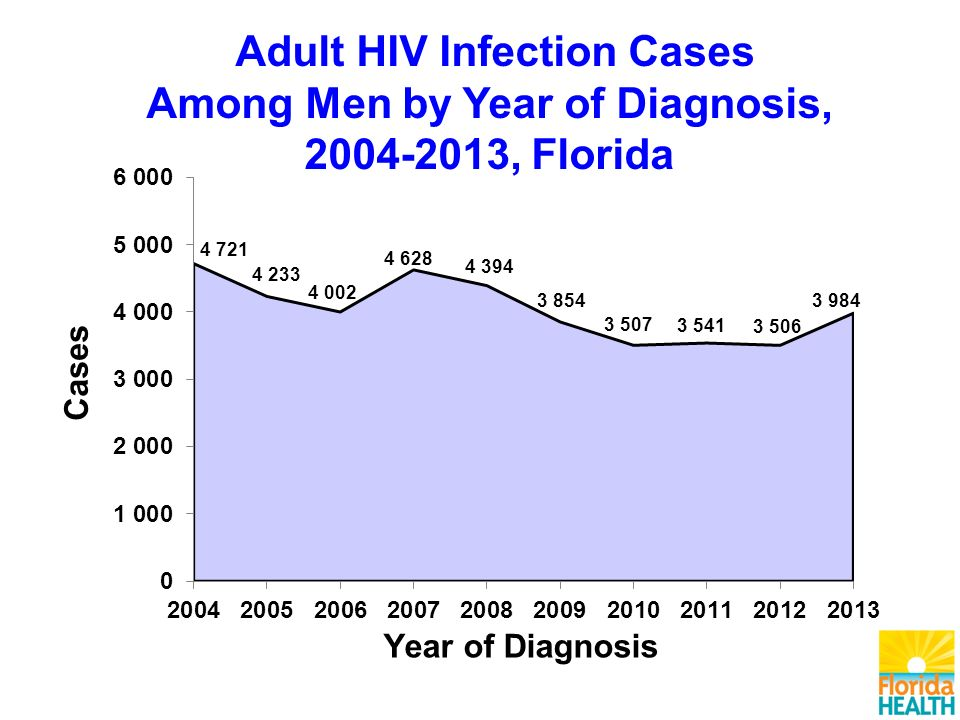 Adult HIV Infection Cases Among Men by Year of Diagnosis, , Florida