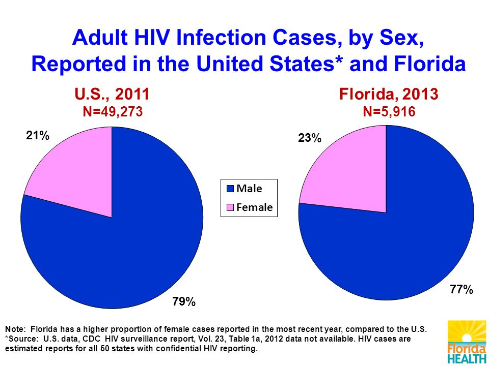 U.S., 2011 N=49,273 Note: Florida has a higher proportion of female cases reported in the most recent year, compared to the U.S.