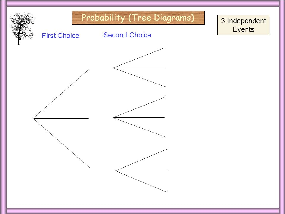 3 Ind/Blank Probability (Tree Diagrams) red yellow First Choice Second Choice red blue yellow red blue yellow red blue yellow 3 Independent Events