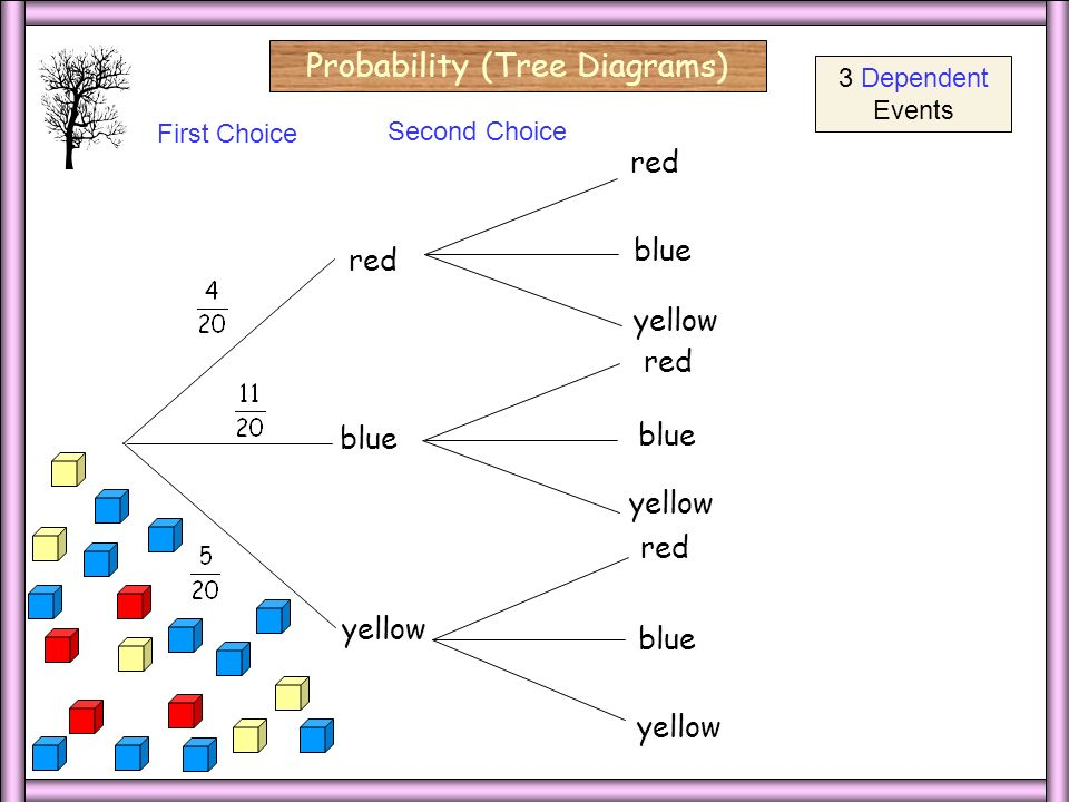 3 Dep Probability (Tree Diagrams) red yellow First Choice Second Choice red blue yellow red blue yellow red blue yellow 3 Dependent Events