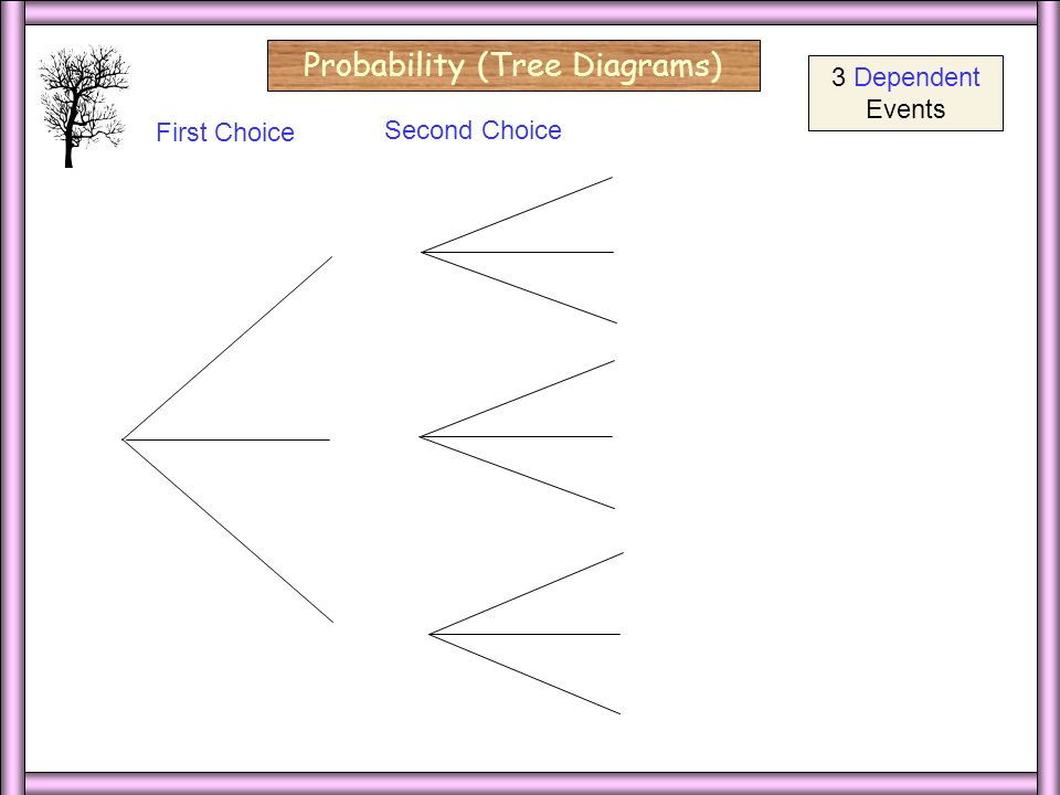3 Dep/Blank Probability (Tree Diagrams) red yellow First Choice Second Choice red blue yellow red blue yellow red blue yellow 3 Dependent Events