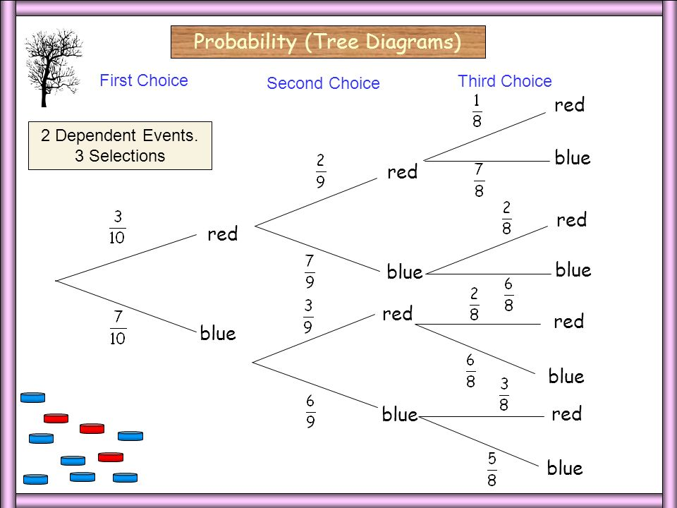 3 Ind/3 Select/Blank2 Probability (Tree Diagrams) First Choice Second Choice 2 Independent Events.