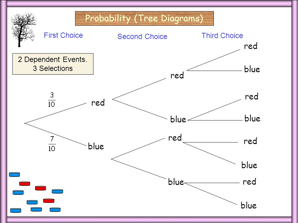 3 Dep/3 Select Probability (Tree Diagrams) red First Choice Second Choice red blue 2 Dependent Events.