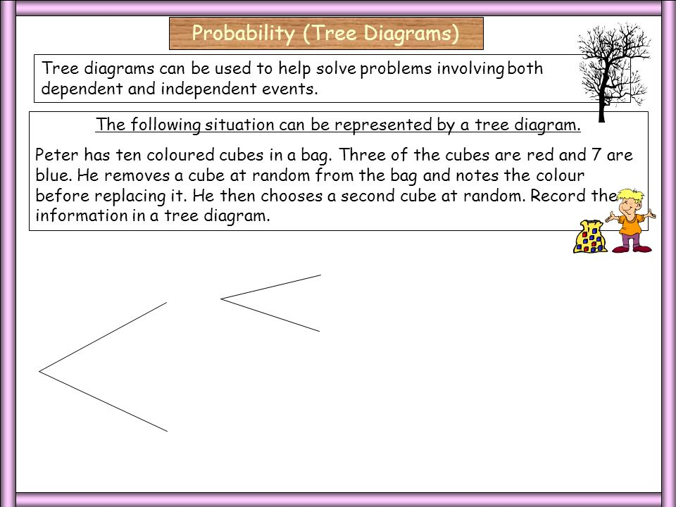 3 Dep/3 Select/Blank2 3 Dep/3 Select Probability (Tree Diagrams) First Choice Second Choice 2 Dependent Events.