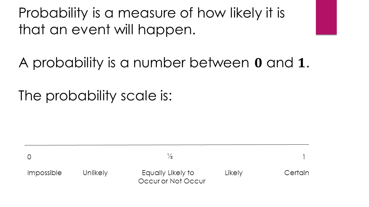 0 ½ 1 ImpossibleUnlikely Equally Likely to Likely Certain Occur or Not Occur Probability is a measure of how likely it is that an event will happen.