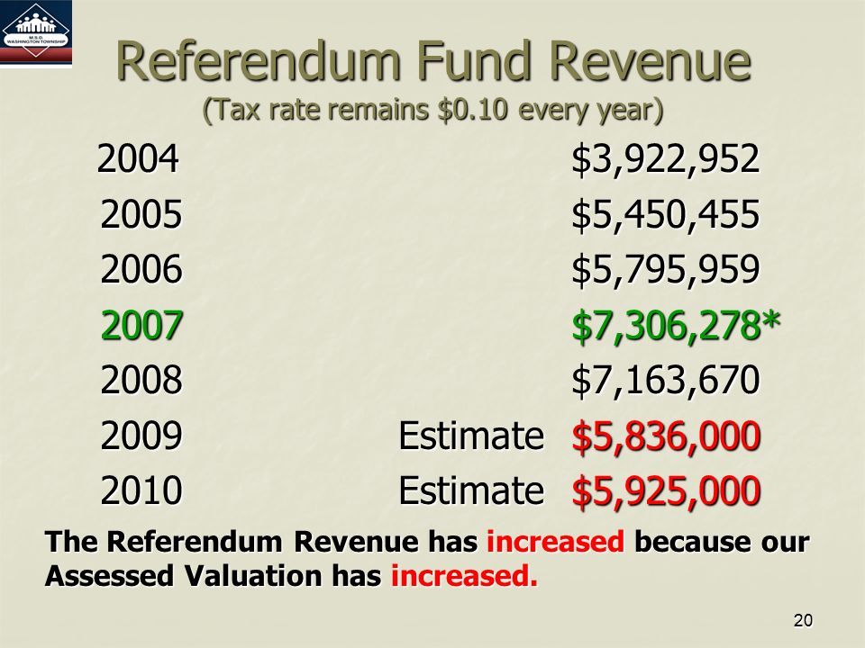 2020 Referendum Fund Revenue (Tax rate remains $0.10 every year) 2004$3,922,952 2005$5,450,455 2005$5,450,455 2006$5,795,959 2006$5,795,959 2007 $7,306,278* 2007 $7,306,278* 2008$7,163,670 2008$7,163,670 2009Estimate$5,836,000 2009Estimate$5,836,000 2010Estimate$5,925,000 2010Estimate$5,925,000 The Referendum Revenue has increased because our Assessed Valuation has increased.